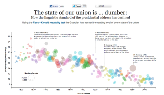 Linguistic data science analysis of state if the union address