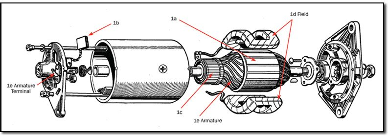The Basic Parts Of An Electric Generator U2026