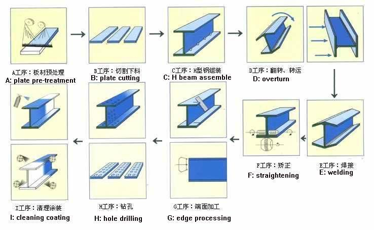 Image Result For Standard Types Of Extruded Aluminum Steel Grades Extruded Aluminum Beams