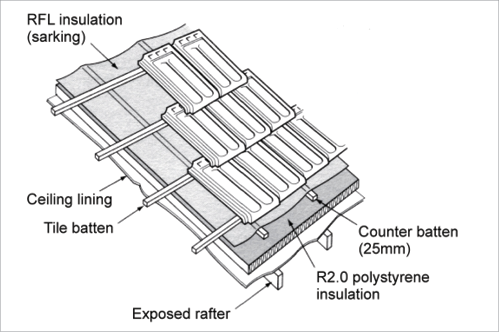 Insulation Diagram Shows The Layers Of Material In A Roof