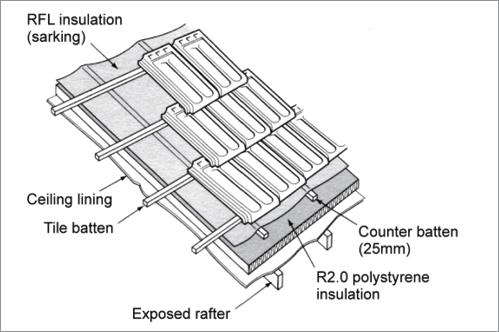 Insulation Installation Yourhome Roof Insulation Polystyrene Insulation Installing Insulation