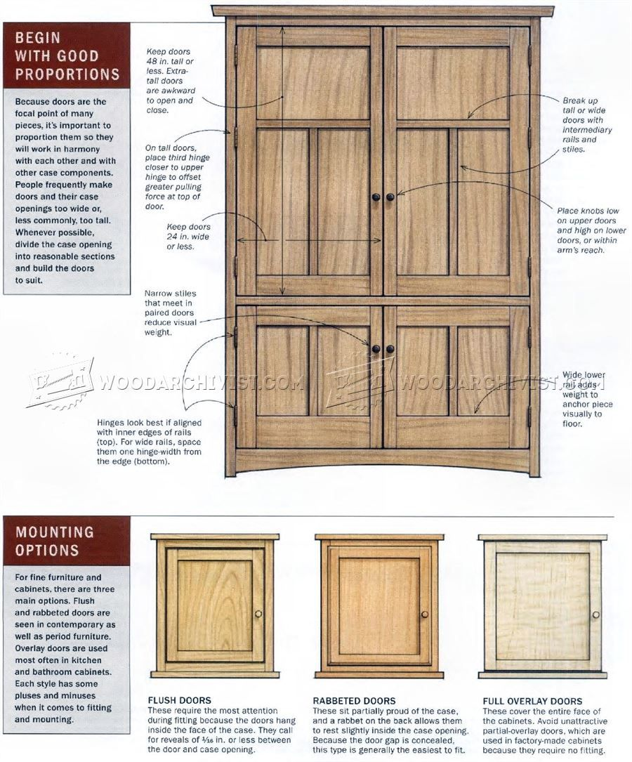 3105 Frame And Panel Construction Cabinet Door Construction