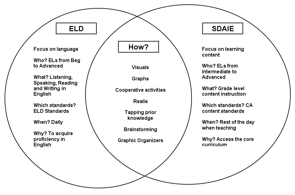 Description Of Eld Sdaie And Overlapping Strategies For Teaching