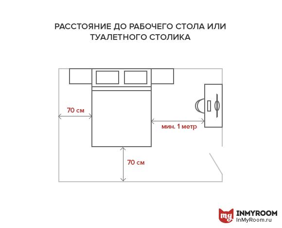 Как расставить мебель в разных комнатах: советы и ...