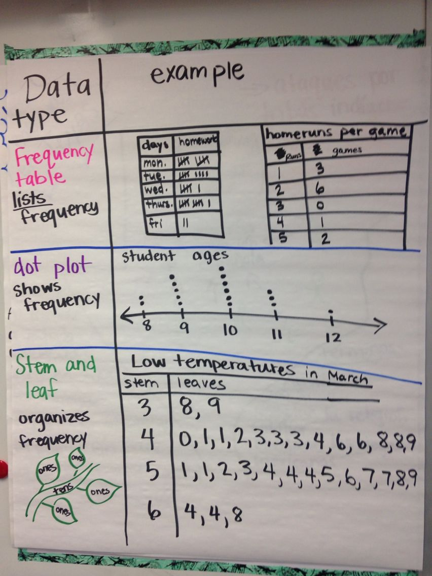 Data Frequency Chart Dot Plot And StemAndLeaf Charts  Math