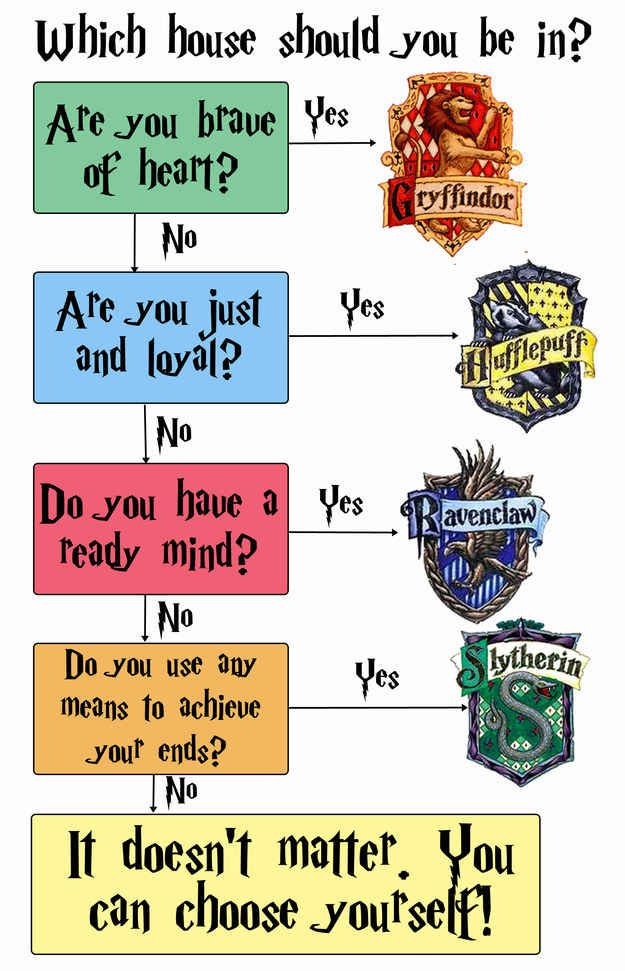 hogwarts houses dating These are the hogwarts houses women are more  is the day all new hogwarts students board the magical  when meghan markle and prince harry started dating in.