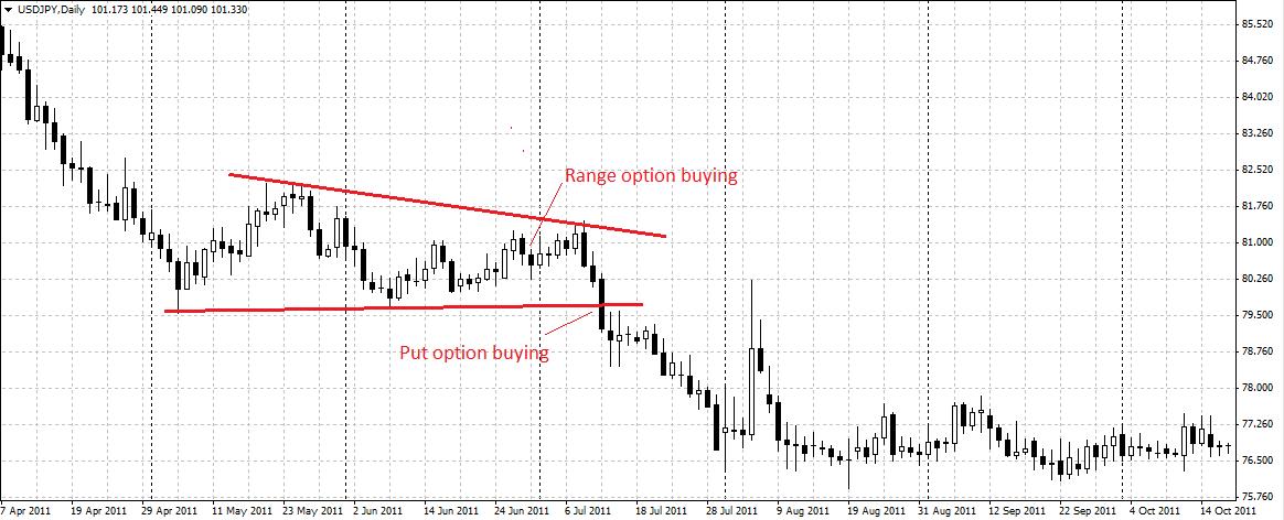 Binary options triangle strategy