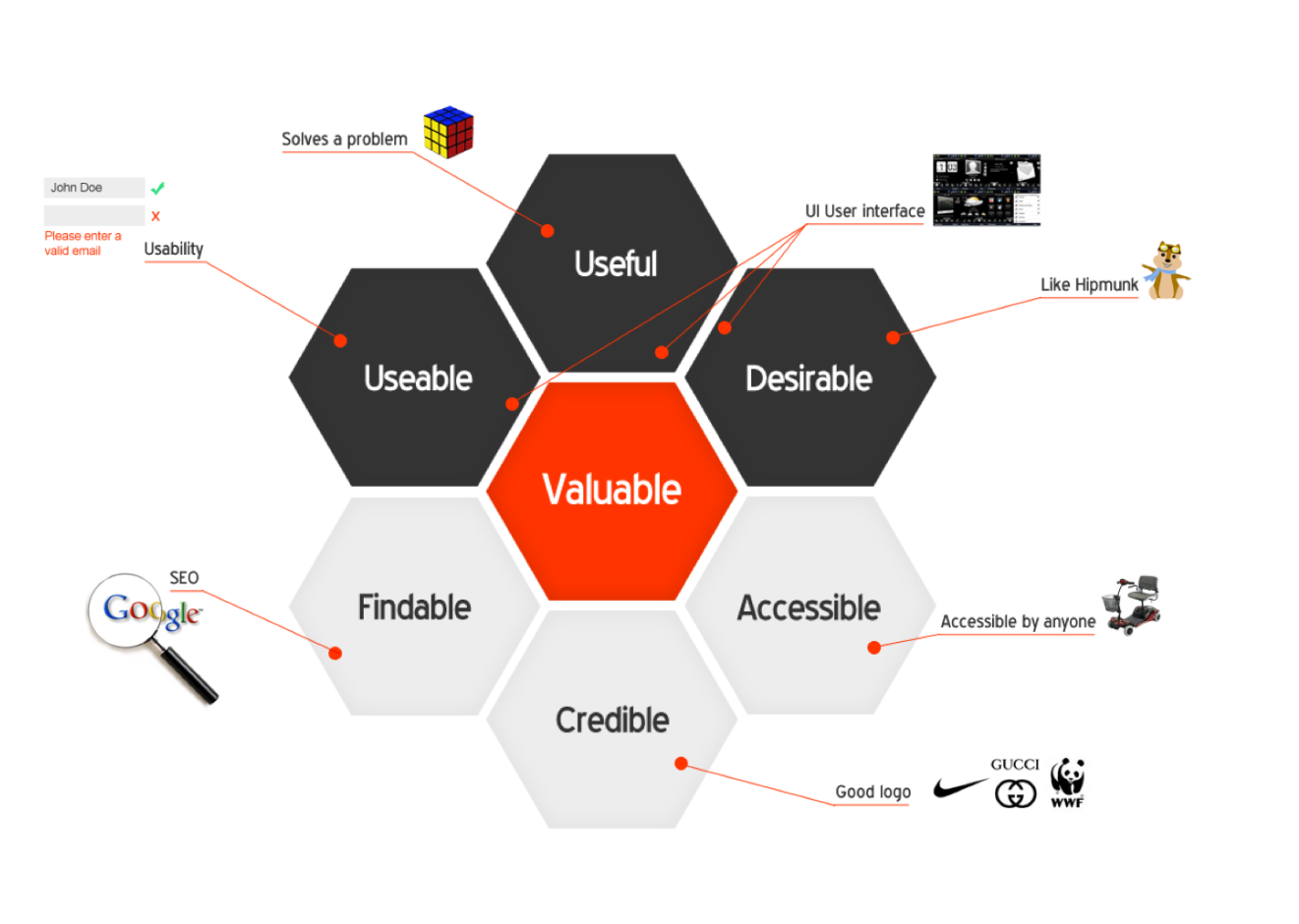 Kevin osborn found this great infographic explaining the value and zymr is the best ux ui design services company of choice for companies that want to build amazing apps our ux services produce interfaces tailored to gumiabroncs Gallery
