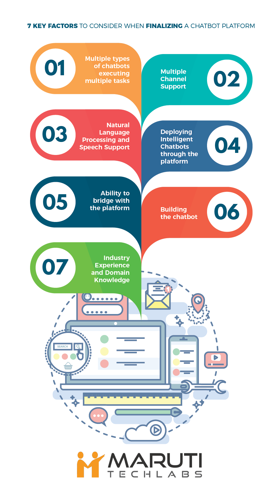 7 key factors to consider before choosing a chatbot