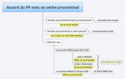 Accord Du Participe Passe 3eme Cours De Francais De M Hipken Participe Passe Conjugaison Cm2 Verbe