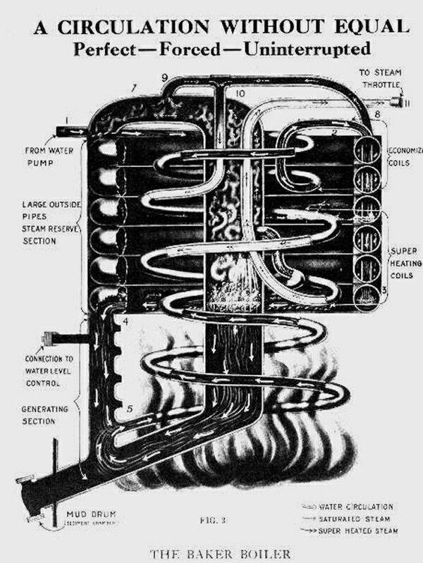 baker boiler inspiration steam pinterest