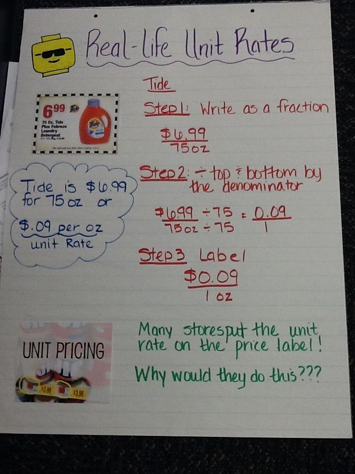 Mrs Math Geek 7th Grade Math Anchor Charts Mathematics Math
