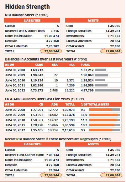 Rbi Balance Sheet  National Balance Sheets    Balance