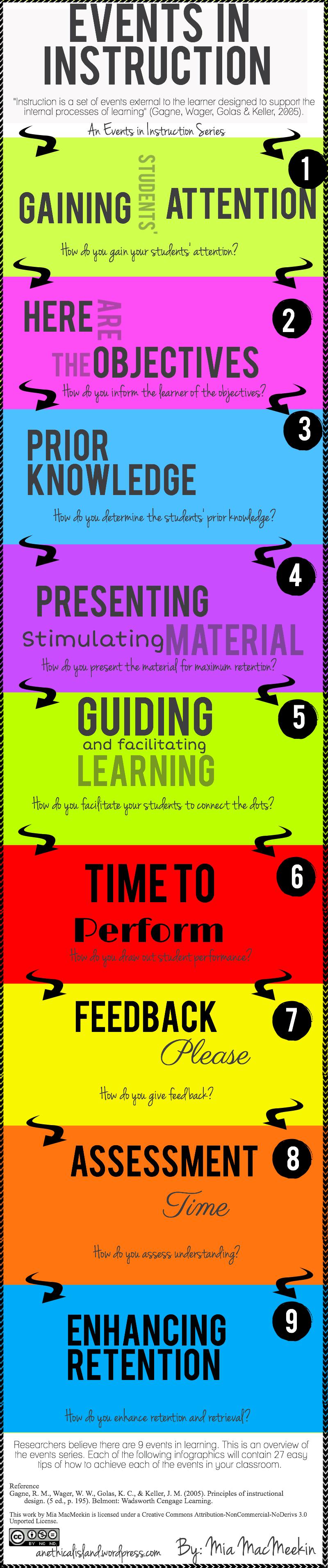 instructional presentation ideas
