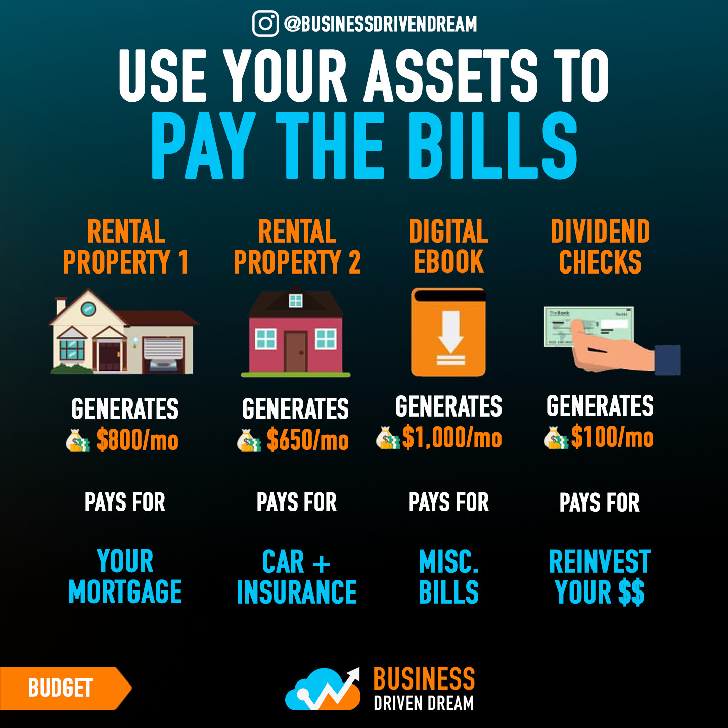 Use Your Assets To Pay Your Bills And Your Extra Income For Saving
