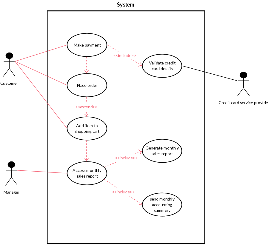 how to draw use case diagram pdf