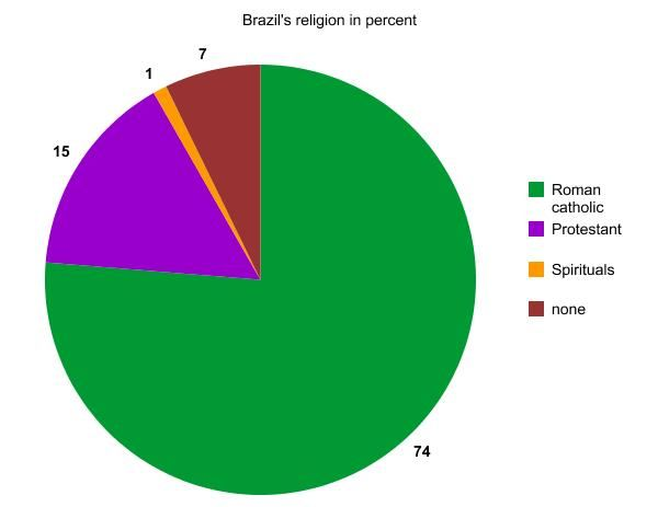 Religion: This is a graph of the percentage of religion in Brazil. A little over 75% of Brazilians are roman catholic. 130 million people in Brazil are Roman Catholic