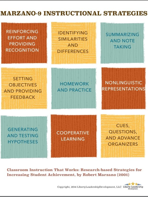Marzanos 9 Instructional Strategies Infographic E Learning Feeds