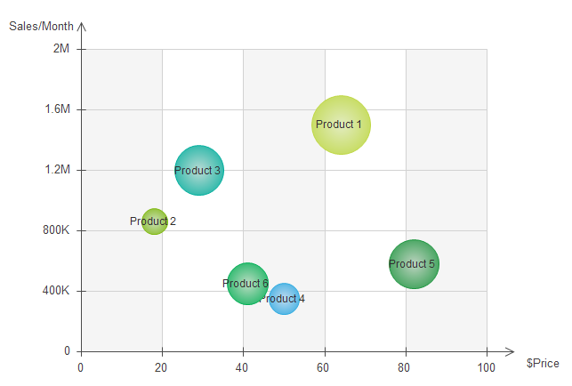 Bubble Chart For Competition Analysis Competitor Analysis Bubble Chart Analysis