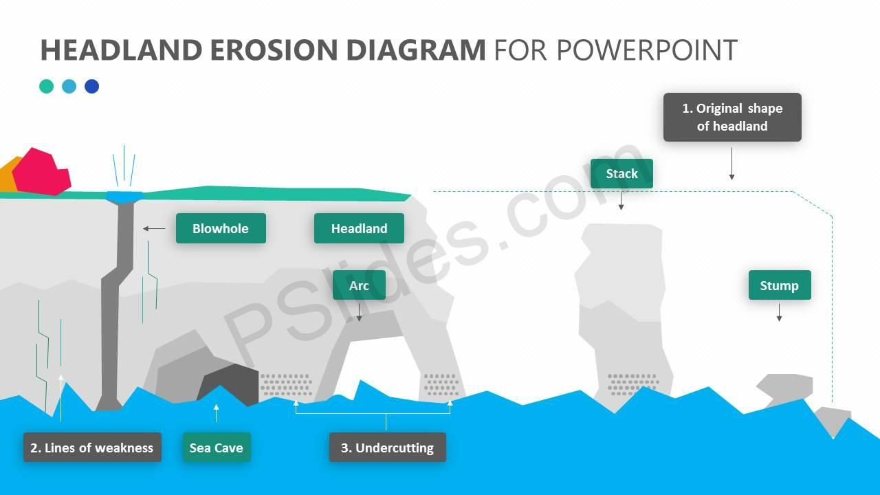Headland Erosion Powerpoint Diagram Check More At Https Pslides Com Templates Headland Erosion Powerpoint Diagram Powerpoint Diagram Erosion