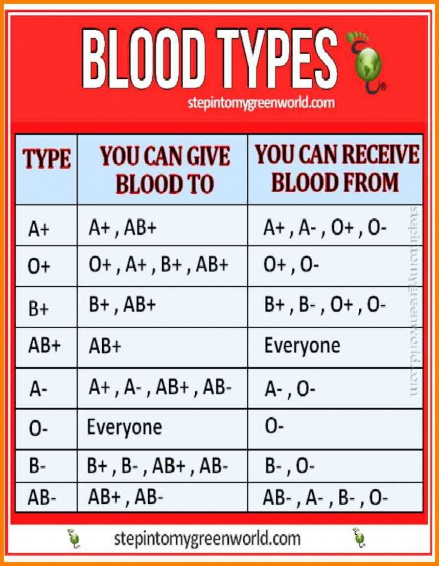 8 Moments That Basically Sum Up Your Blood Type Chart ...