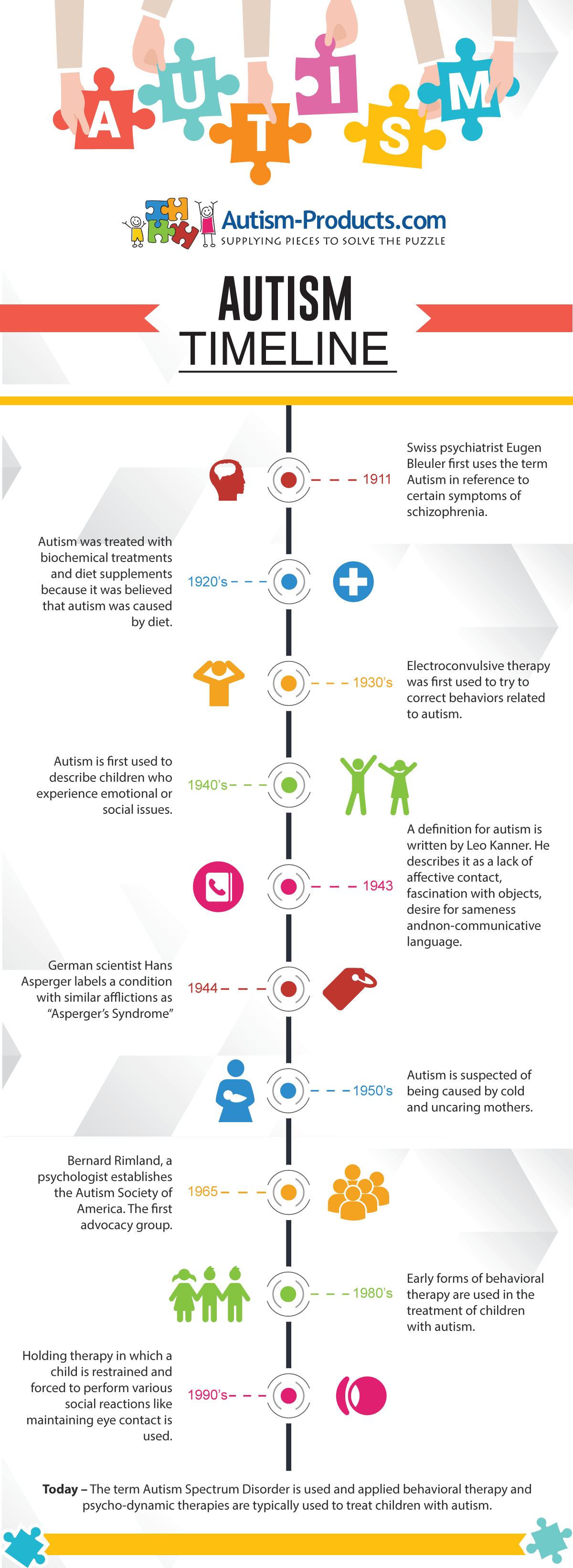 Autism Timeline Infographics Pinterest