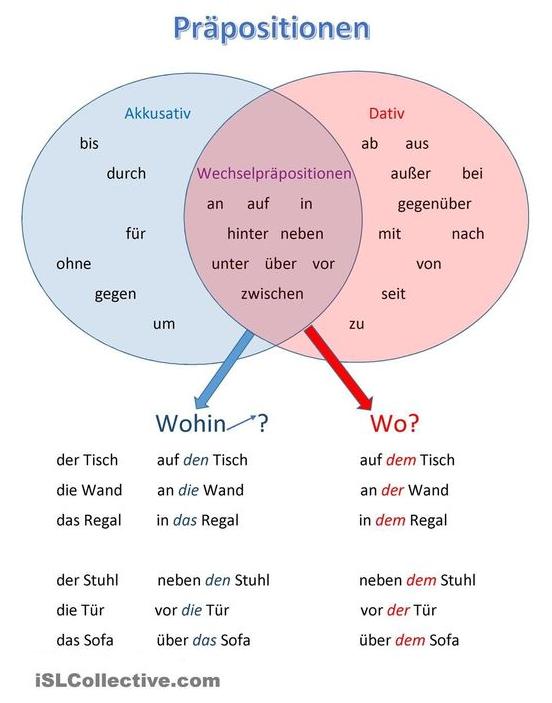 pr positionen akkusativ dativ wechselpr positionen deutsch lernen german allemand. Black Bedroom Furniture Sets. Home Design Ideas