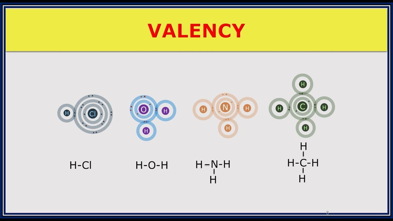 1 3 4 Valency Of Elements Elements Pie Chart Chart