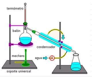Métodos De Separacion De Mezclas Quimica Libre Separacion De Mezclas Química Enseñanza De Química