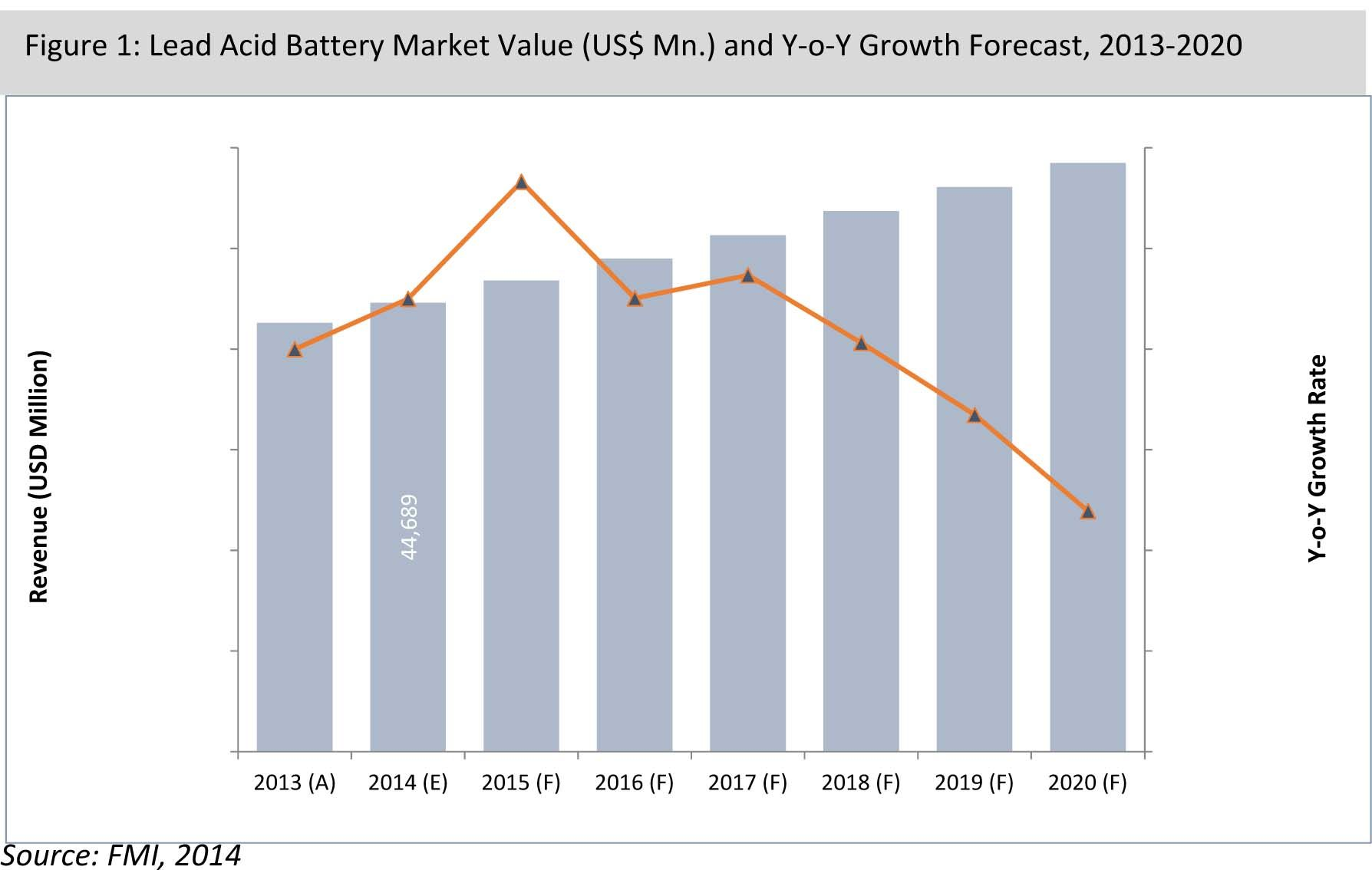 automotive lead acid battery market