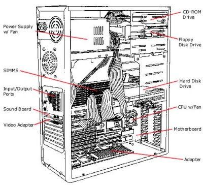 This illustration shows the inside of a computer tower. in ... on inside computer mouse, inside computer motherboard, inside computer rom, inside computer schematic, inside computer working, inside computer stuff, inside computer poster, inside computer tower cables, inside computer sound card drivers, inside computer tower power supply, inside computer display, inside computer parts,