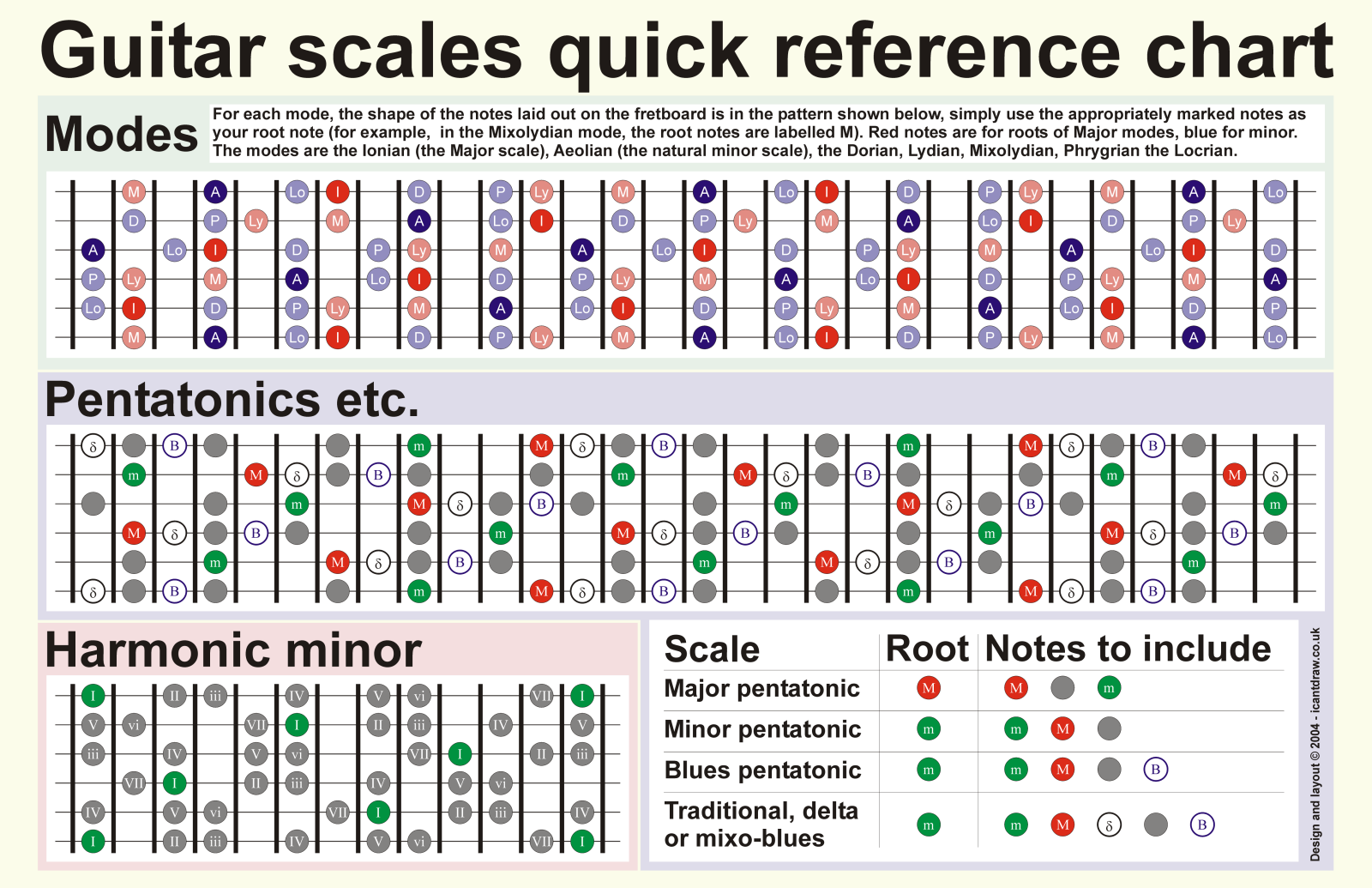 Guitar Scale Chart Andchords Scales By Harrycantdraw