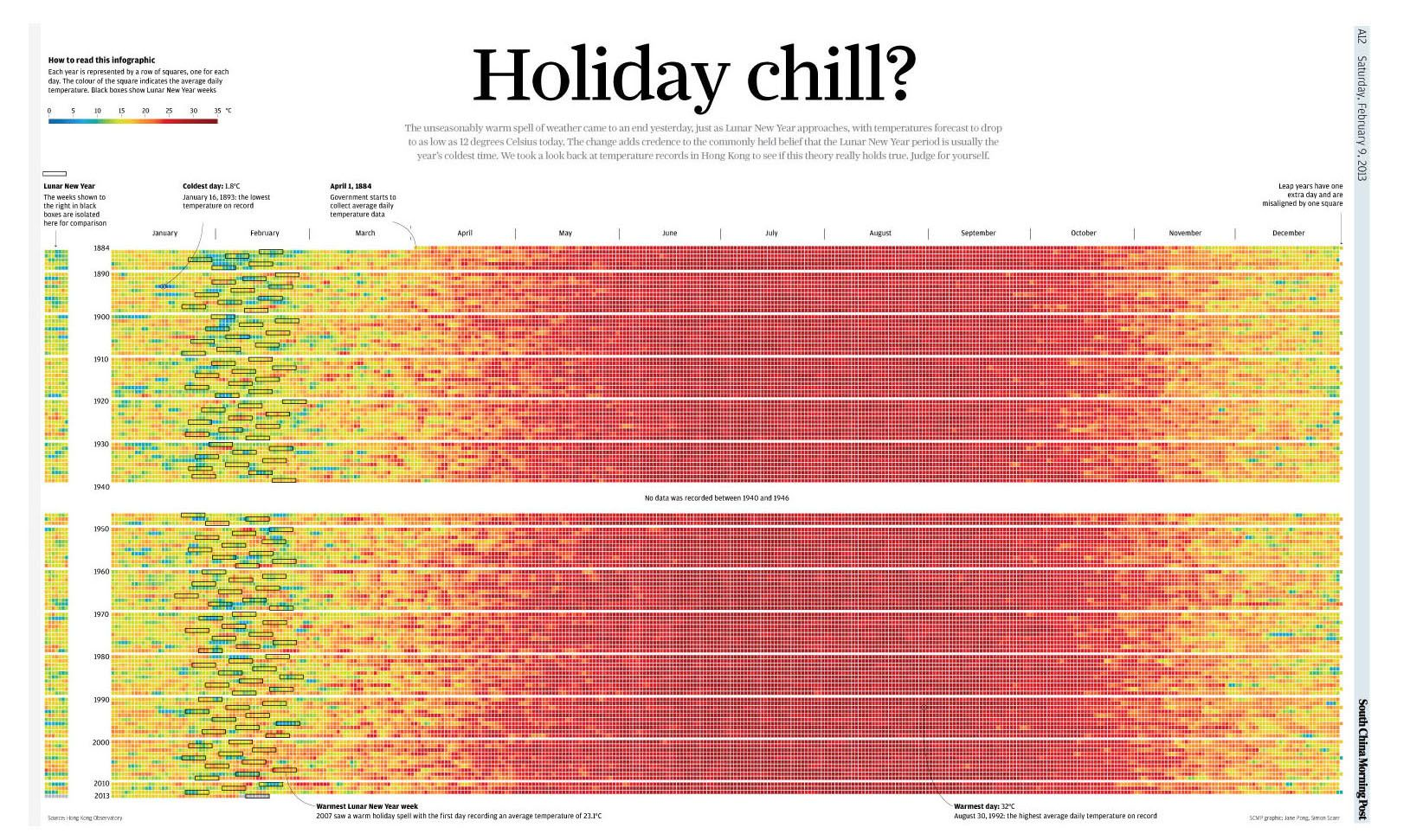 It is a commonly held belief amongst Hong Kongers that the Lunar New Year period is usually the year's coldest time. The graphic is a visualisation of daily average temperatures in Hong Kong to see whether this theory holds true. It was featured in South China Morning Post just prior to Lunar New Year in February, 2013