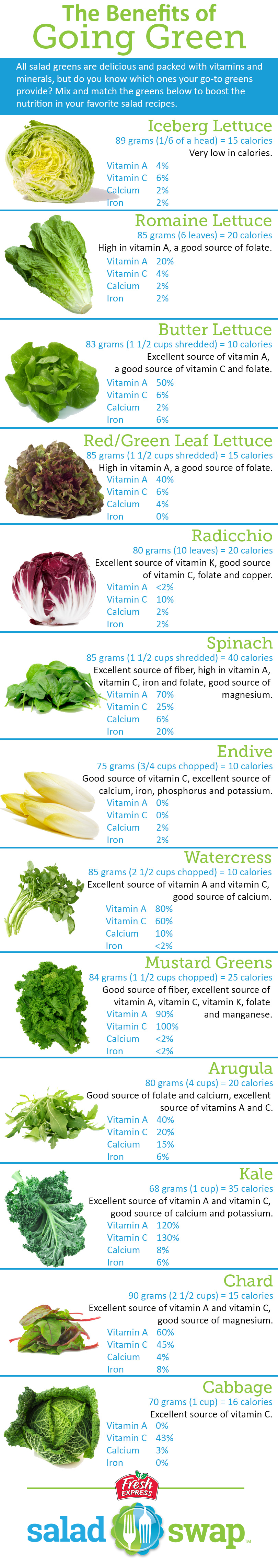 The Benefits Of Green Salad Leaves Mix And Match For Optimum Nutrition Nutrition Healthy Health And Nutrition