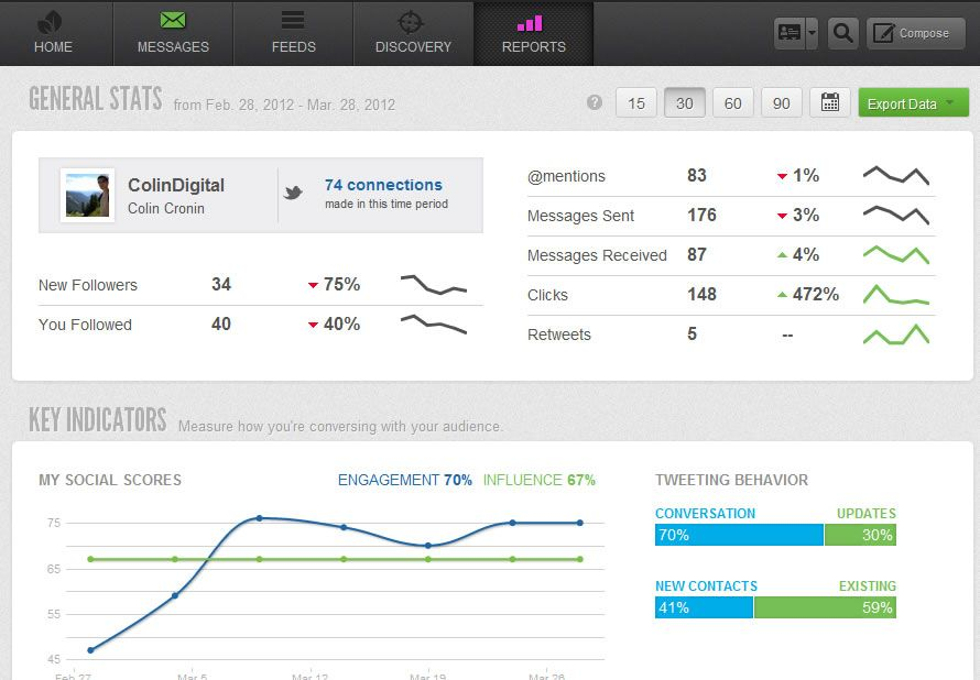 Social Media Data Dashboard By Sprout Social Data Dashboard Sprout Social Web Design