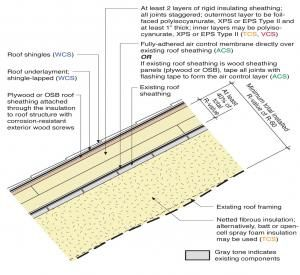 Above Deck Rigid Foam Insulation For Existing Roofs