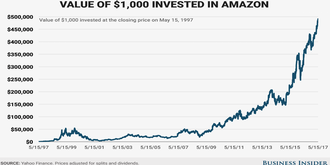 valuation amazon Enterprise value captures the cost of an entire business, including debt and equity it is a sum of claims of all preferred shareholders, debt holders, security holders, common equity holders, and minority shareholders - unlike market cap, which only captures the total value of common equity securities.
