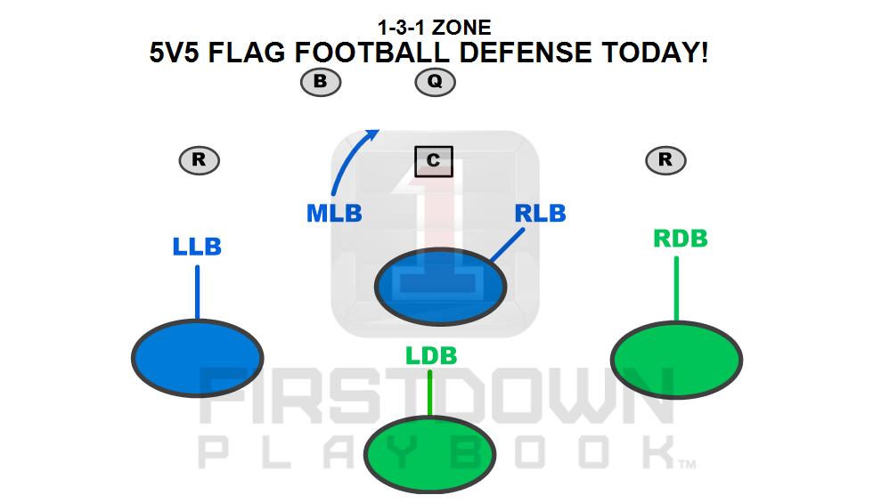 Flag Football Defensive Schemes