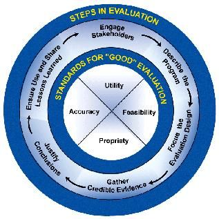 The Community ToolboxA Framework For Program Evaluation A