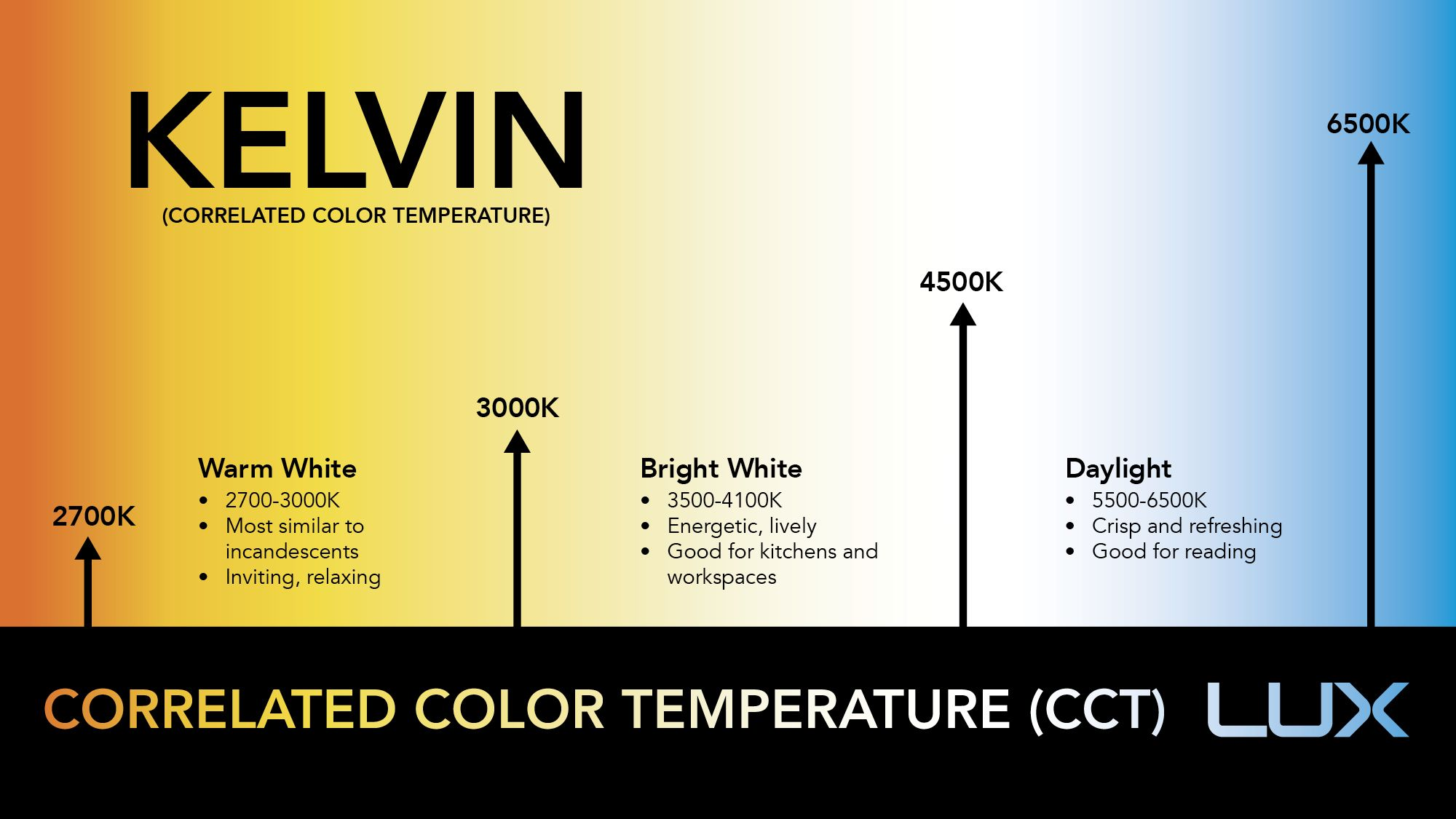Lux Kelvin Jpg 2000 1125 Temperature Chart Color Temperature Scale Color Temperature