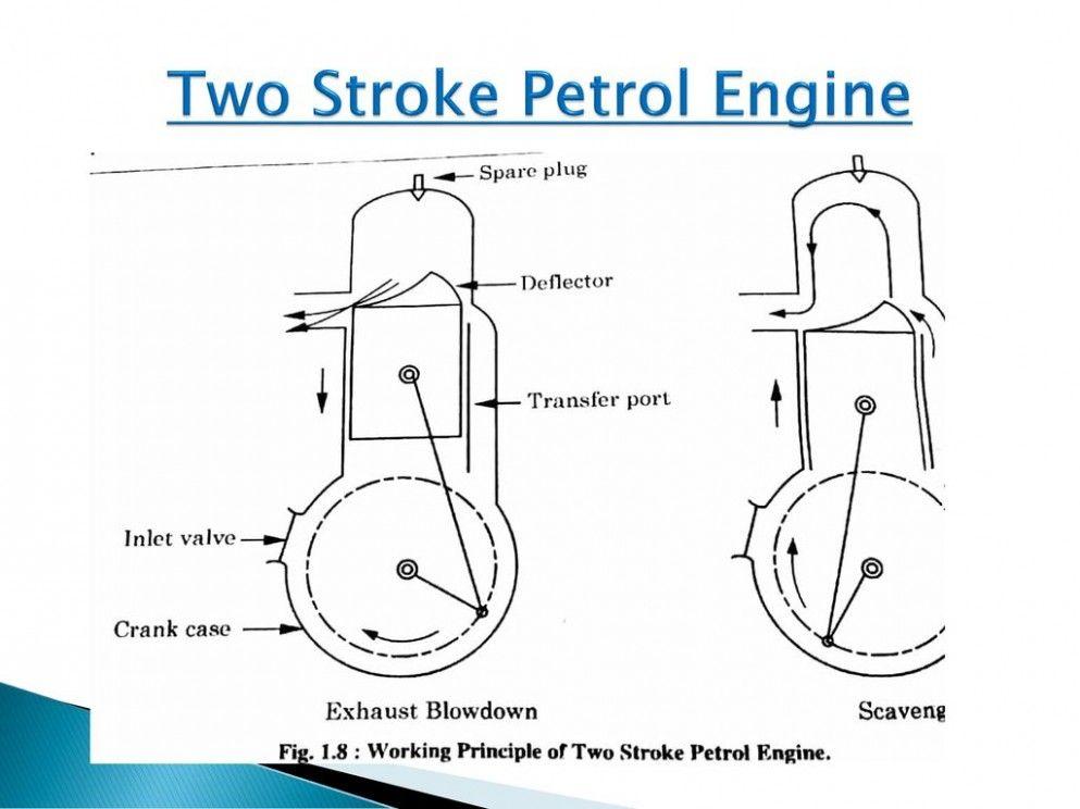 Two Stroke Engine Working DiagramPinterest