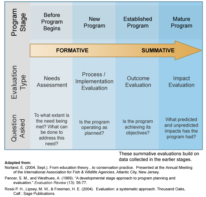 Types Of Evaluation  Program Evaluation    Program