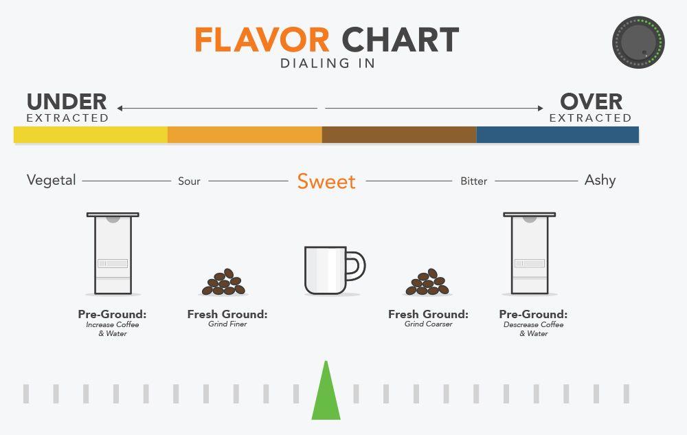 Prima Coffee's dial-in chart | Coffee in 2019 | Coffee ...