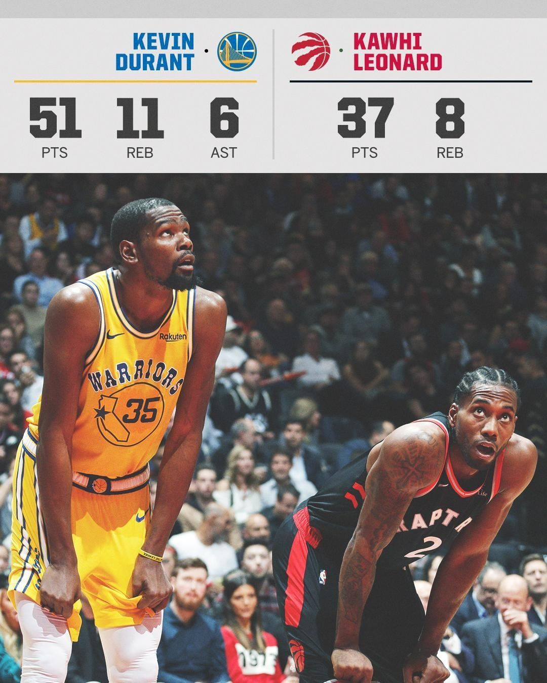 b5e6db2a91a0 Crazy game and stats by both Kawhi Leonard and Kevin Durant in an epic  overtime win by the Raptors over the Warriors. 🔥