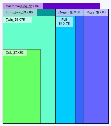 Lily Street Quilts - Quilt Sizes | Quilting Quilts | Pinterest ... : size of twin size quilt - Adamdwight.com