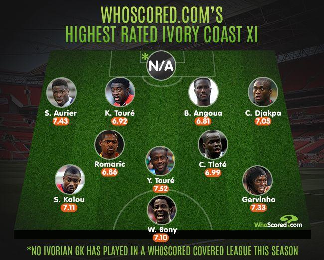 Ivory Coast's Highest Rated XI