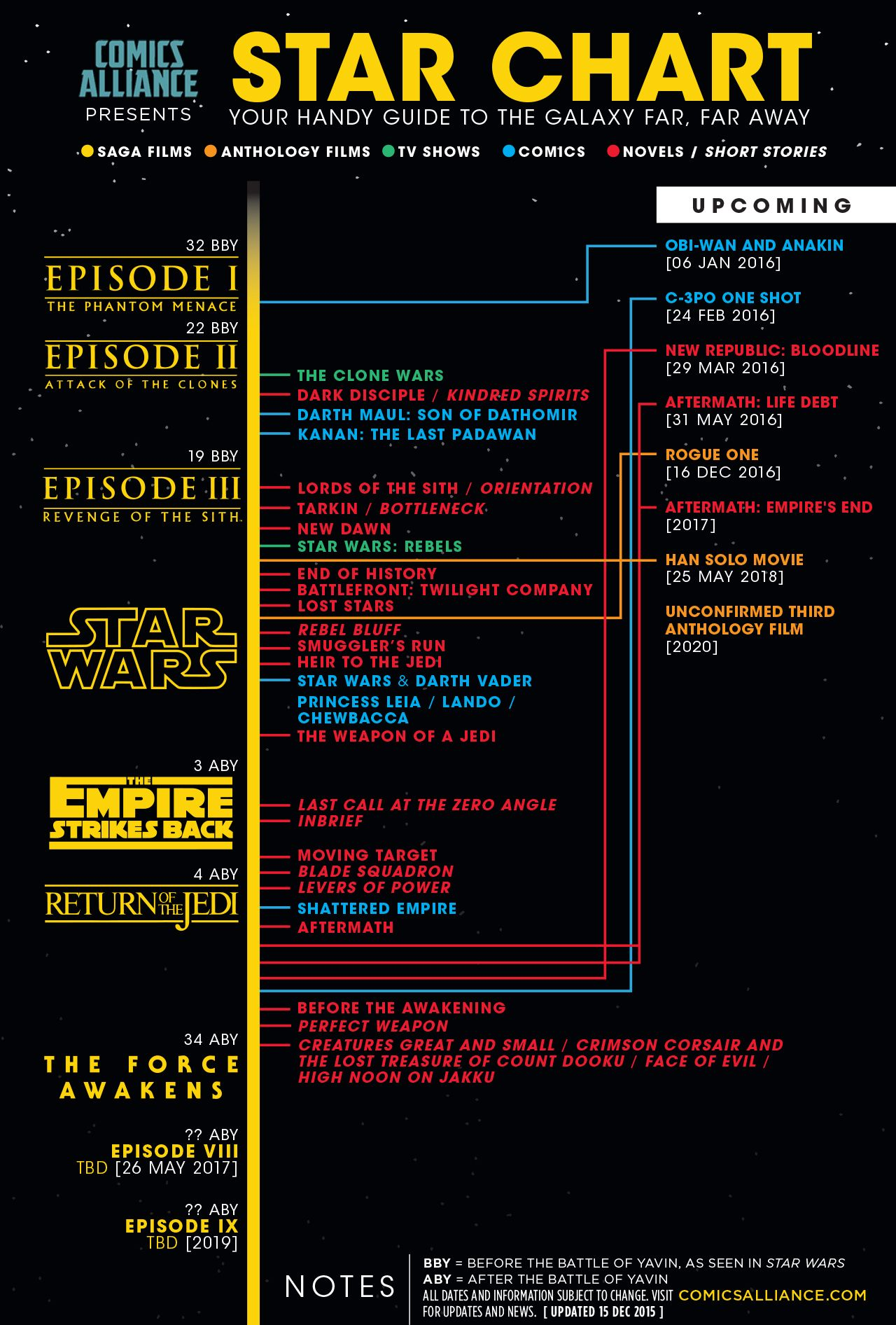 Everything You Need To Know About The Star Wars Sequels Movie News Star Wars Timeline Star Wars Canon Star Wars Infographic