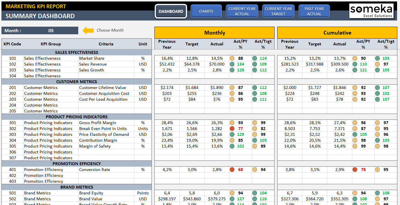 Marketing Kpi Dashboard  Kpi Dashboard Template And Chart