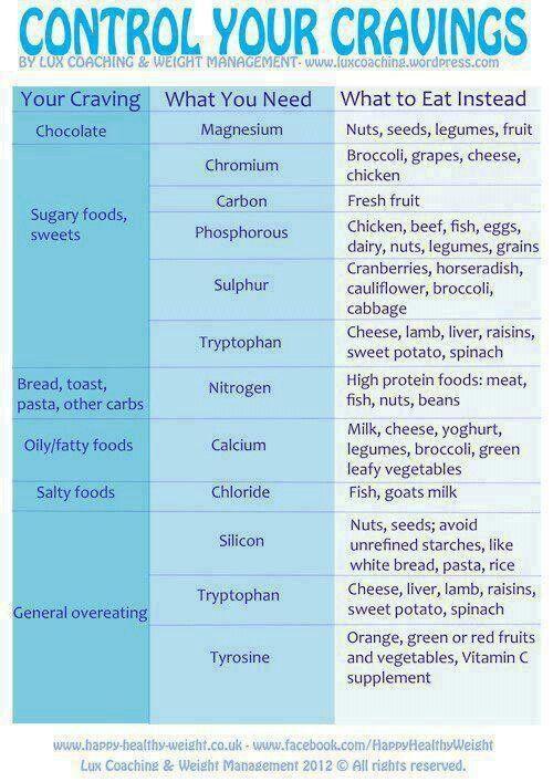 Control cravings