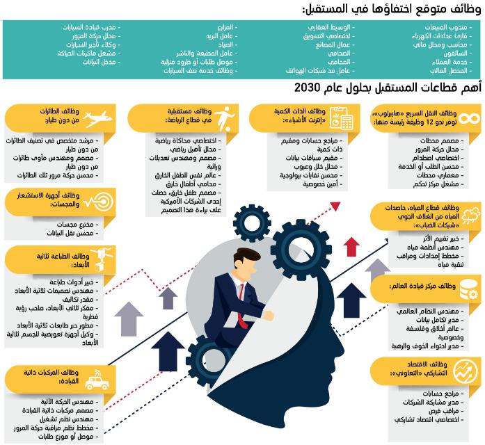 وظائف متوقع اختفاؤها في المستقبل أهم قطاعات المستقبل بحلول عام 2030 مستقب لات الأم ة School Projects Infographic Pie Chart